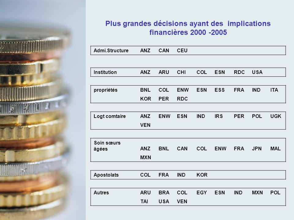 Plus grandes décisions ayant des implications financières 2000 -2005 Admi.StructureANZCANCEU InstitutionANZARUCHICOLESNRDCUSA propriétésBNLCOLENWESNES