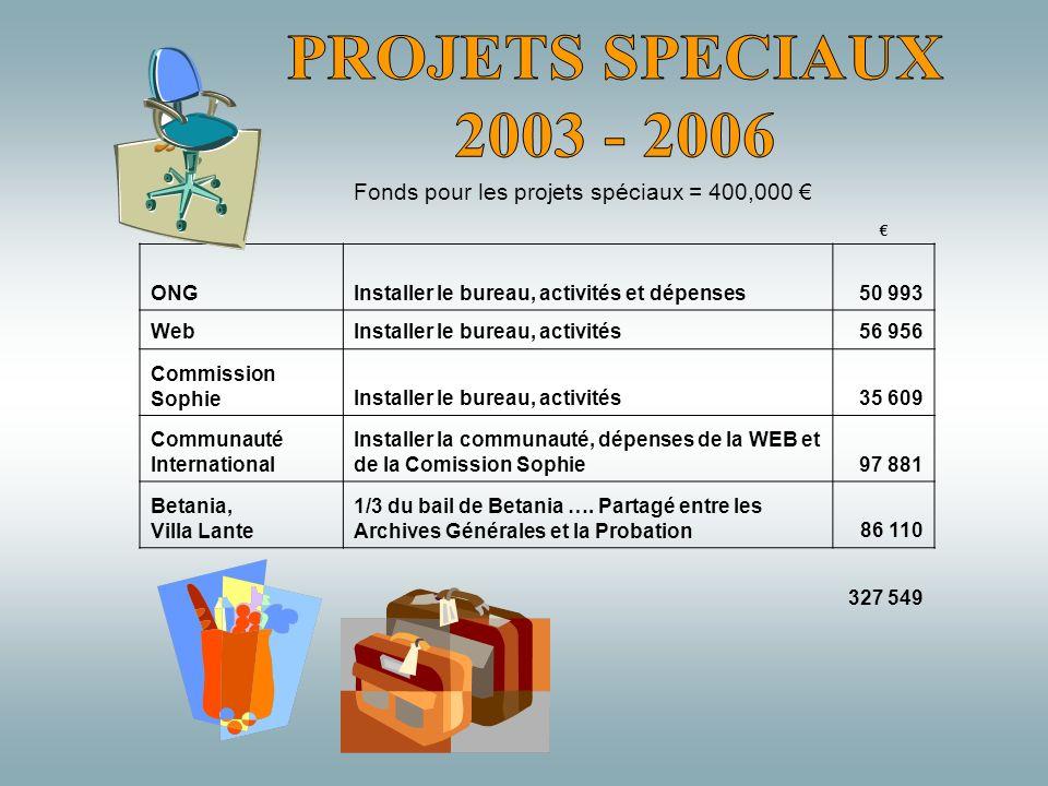 Fonds pour les projets spéciaux = 400,000 ONGInstaller le bureau, activités et dépenses50 993 WebInstaller le bureau, activités56 956 Commission Sophi