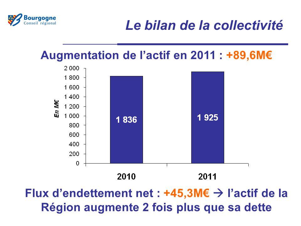 Le bilan de la collectivité Augmentation de lactif en 2011 : +89,6M Flux dendettement net : +45,3M lactif de la Région augmente 2 fois plus que sa dette