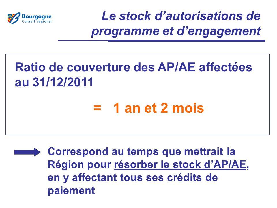 Le stock dautorisations de programme et dengagement Ratio de couverture des AP/AE affectées au 31/12/2011 Correspond au temps que mettrait la Région pour résorber le stock dAP/AE, en y affectant tous ses crédits de paiement = 1 an et 2 mois