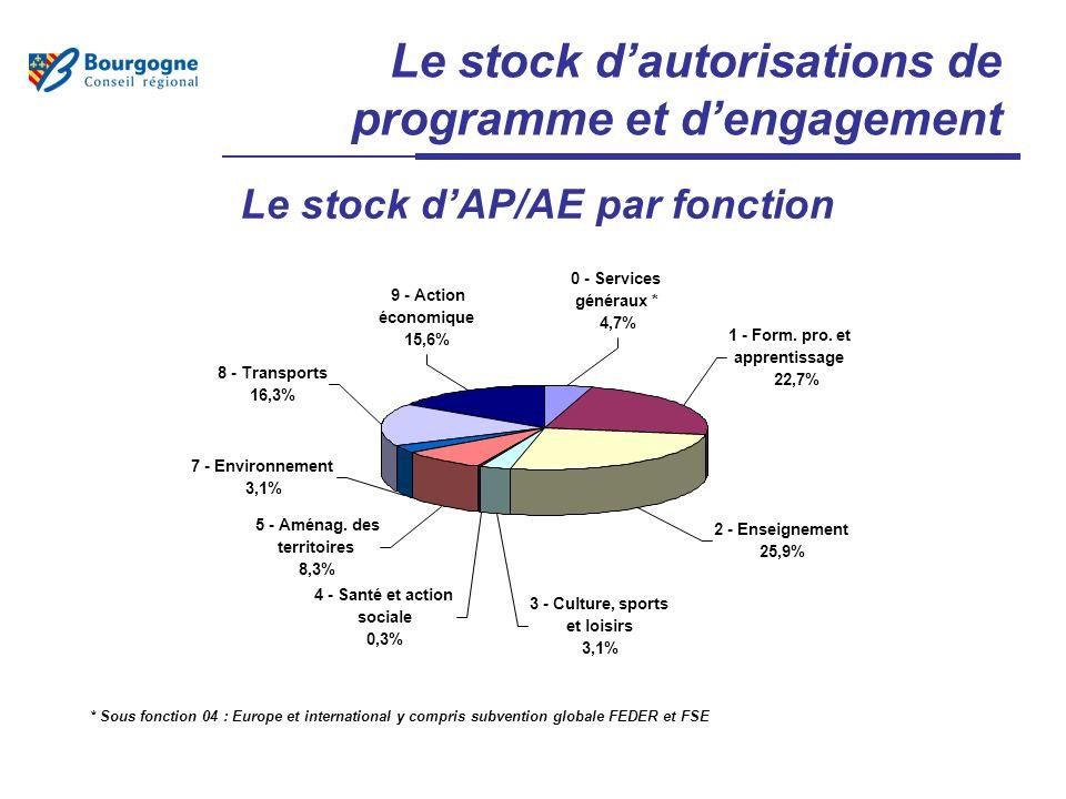 Le stock dautorisations de programme et dengagement * Sous fonction 04 : Europe et international y compris subvention globale FEDER et FSE 5 - Aménag.