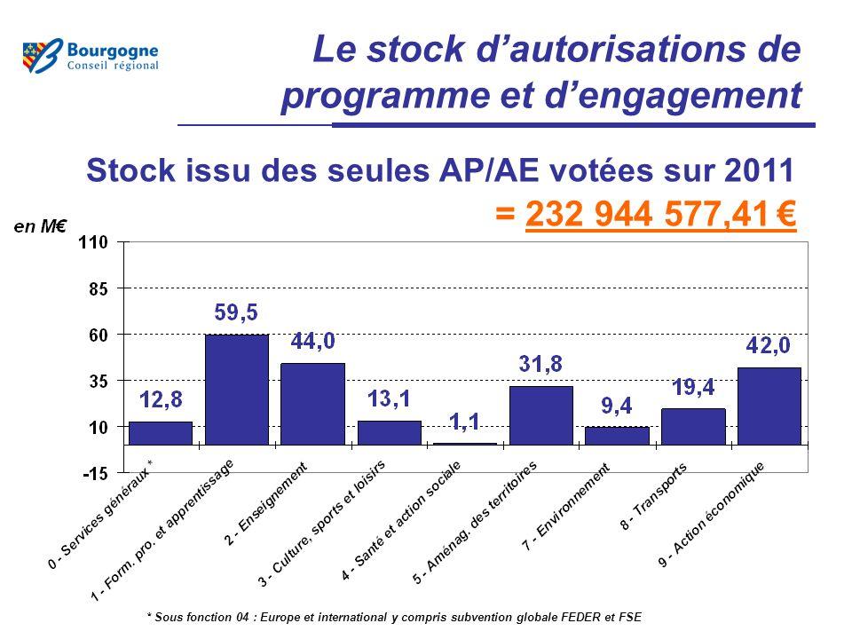 Le stock dautorisations de programme et dengagement Stock issu des seules AP/AE votées sur 2011 = 232 944 577,41 * Sous fonction 04 : Europe et international y compris subvention globale FEDER et FSE