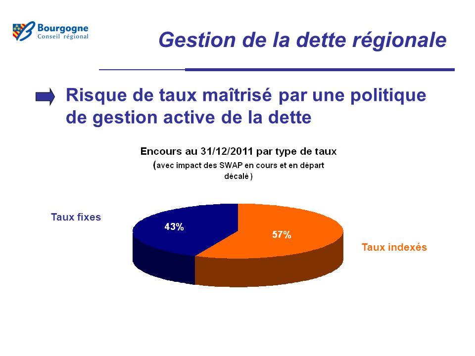 Gestion de la dette régionale Risque de taux maîtrisé par une politique de gestion active de la dette Taux fixes Taux indexés