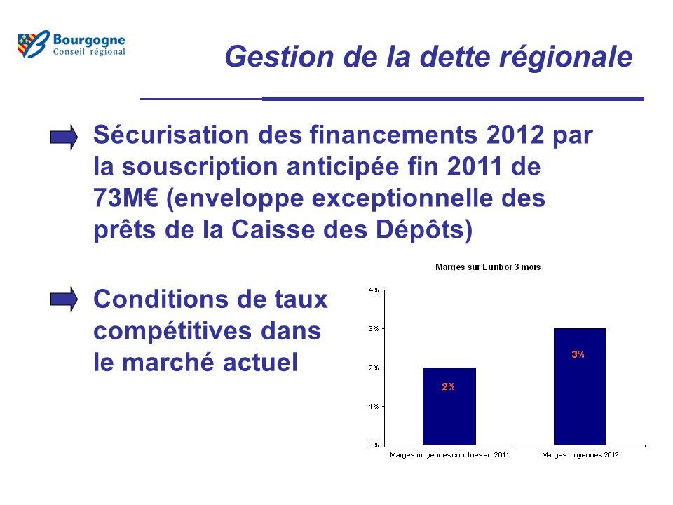 Gestion de la dette régionale Sécurisation des financements 2012 par la souscription anticipée fin 2011 de 73M (enveloppe exceptionnelle des prêts de la Caisse des Dépôts) Conditions de taux compétitives dans le marché actuel