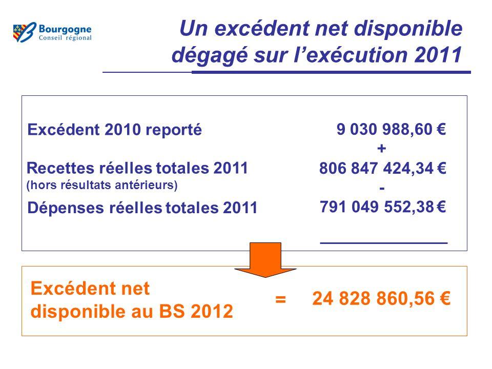 Un excédent net disponible dégagé sur lexécution 2011 Dépenses réelles totales 2011 Recettes réelles totales 2011 (hors résultats antérieurs) Excédent net disponible au BS 2012 791 049 552,38 806 847 424,34 24 828 860,56 = Excédent 2010 reporté 9 030 988,60 + -