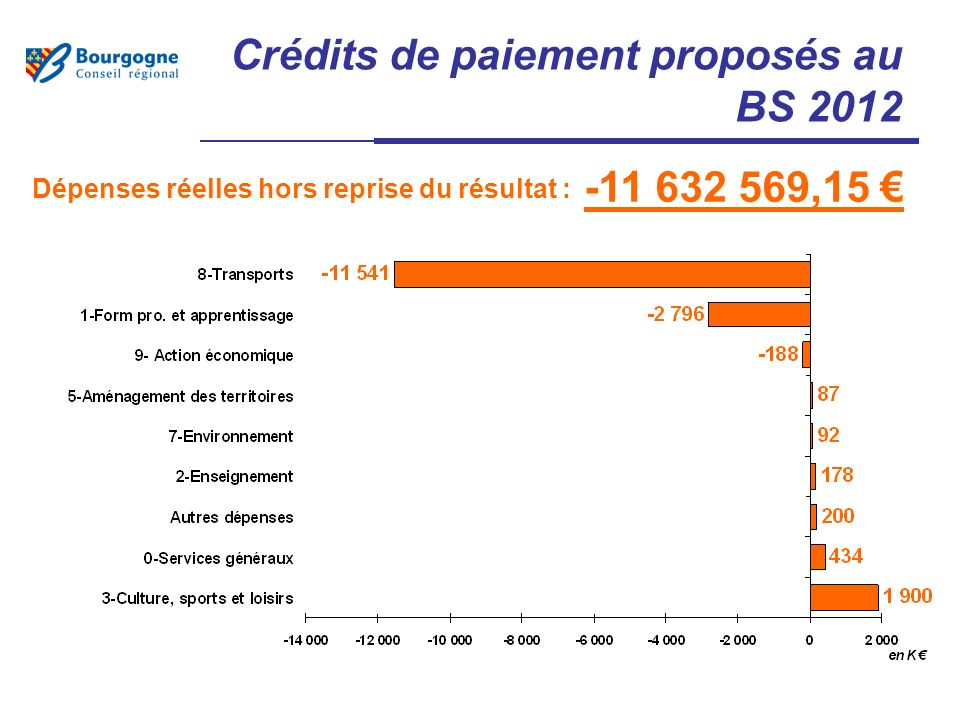Crédits de paiement proposés au BS 2012 -11 632 569,15 Dépenses réelles hors reprise du résultat :