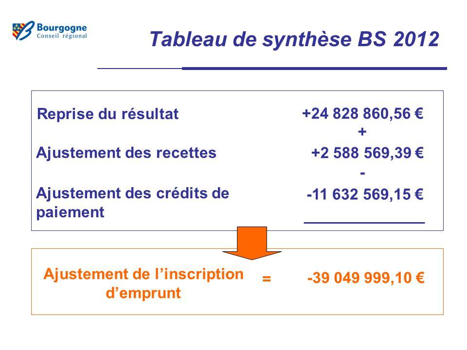 Tableau de synthèse BS 2012 Reprise du résultat Ajustement des recettes Ajustement de linscription demprunt +24 828 860,56 +2 588 569,39 -39 049 999,10 Ajustement des crédits de paiement -11 632 569,15 = - +