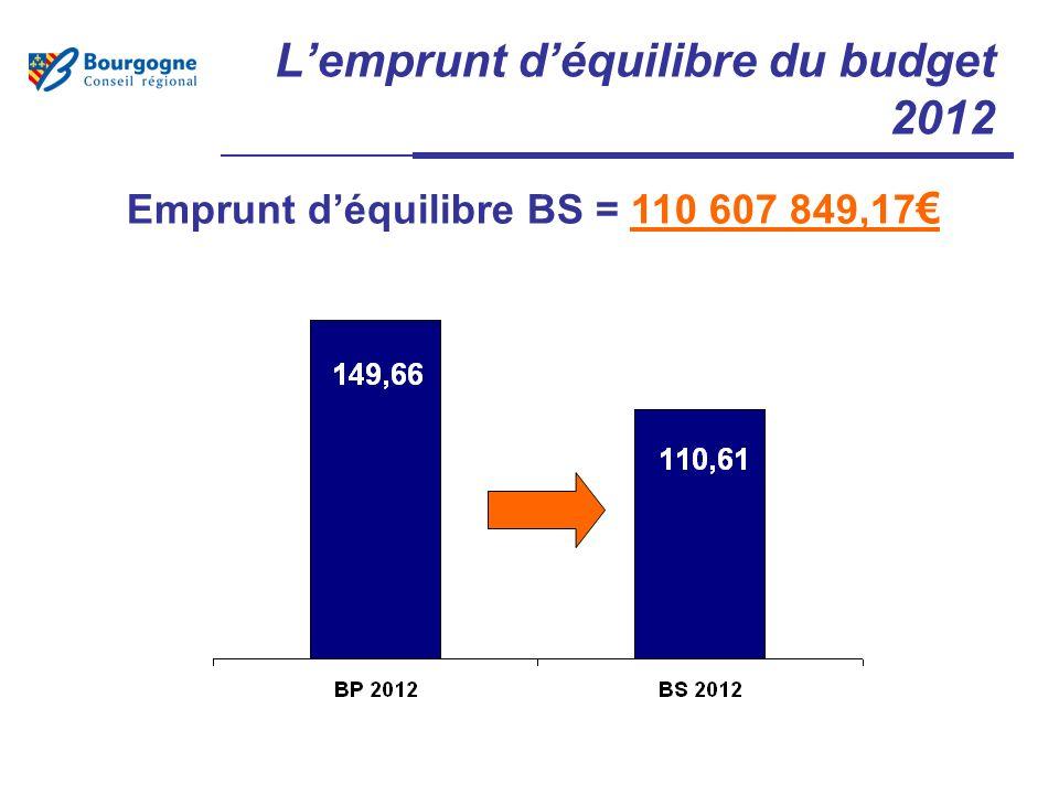 Lemprunt déquilibre du budget 2012 Emprunt déquilibre BS = 110 607 849,17