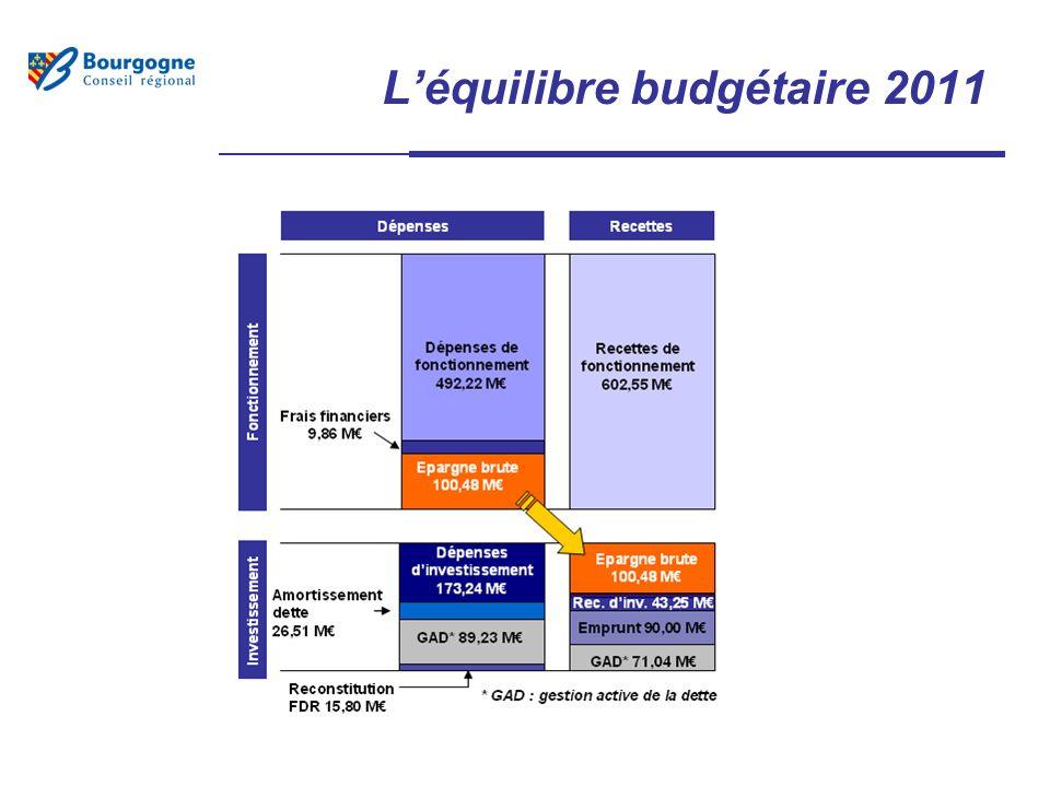 Léquilibre budgétaire 2011