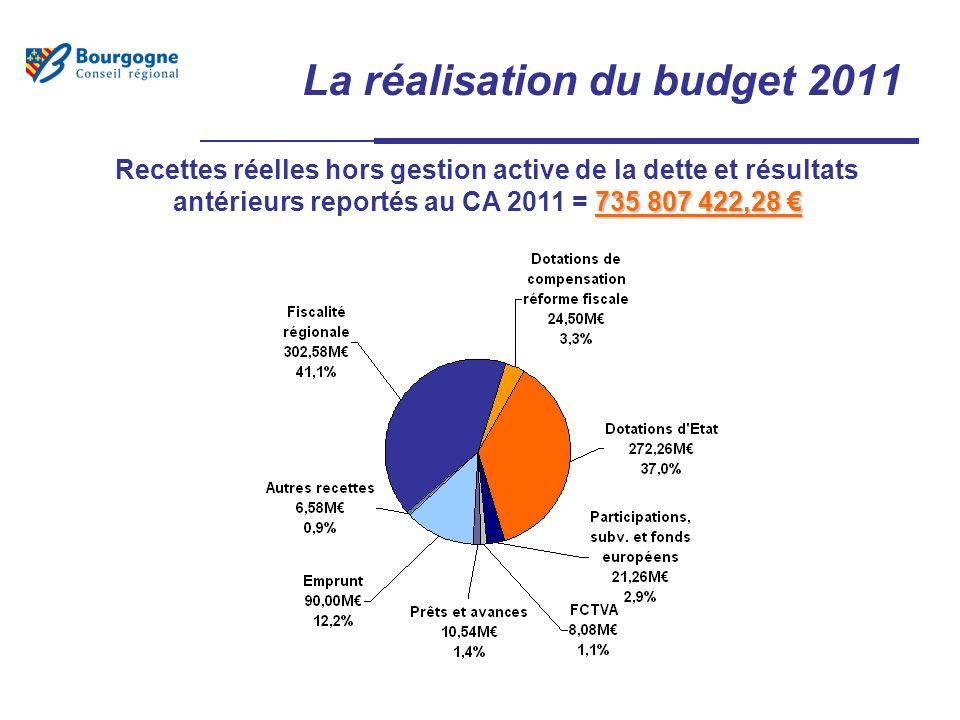 La réalisation du budget 2011 735 807 422,28 Recettes réelles hors gestion active de la dette et résultats antérieurs reportés au CA 2011 = 735 807 422,28