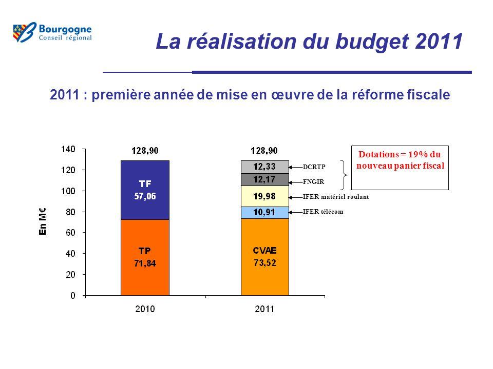La réalisation du budget 2011 2011 : première année de mise en œuvre de la réforme fiscale IFER télécom IFER matériel roulant FNGIR DCRTP Dotations = 19% du nouveau panier fiscal