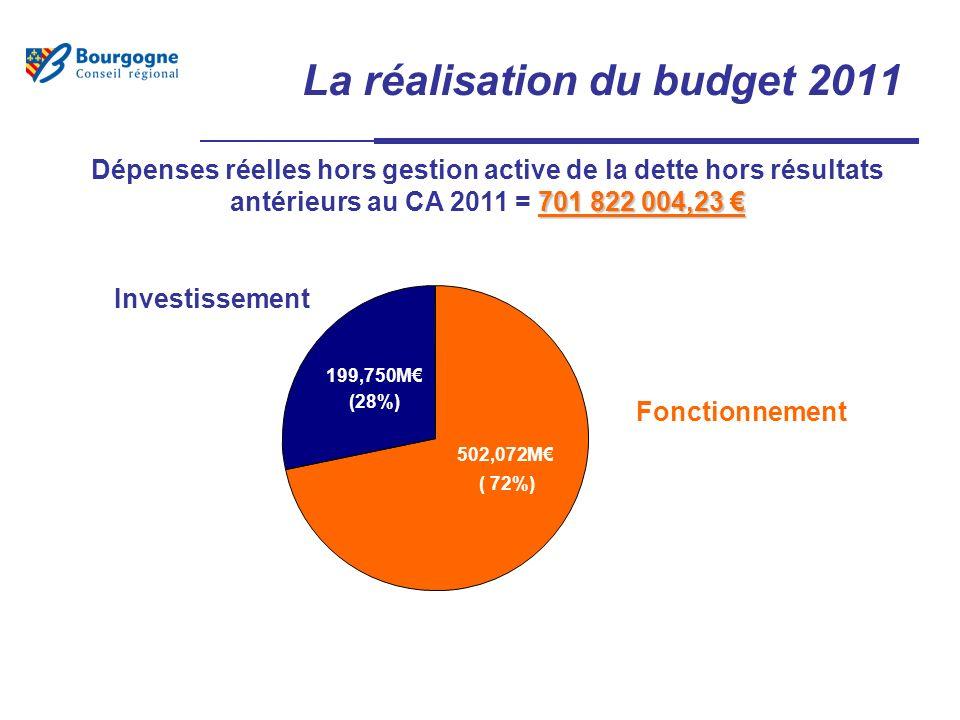 La réalisation du budget 2011 701 822 004,23 Dépenses réelles hors gestion active de la dette hors résultats antérieurs au CA 2011 = 701 822 004,23 Investissement Fonctionnement 199,750M (28%) 502,072M ( 72%)