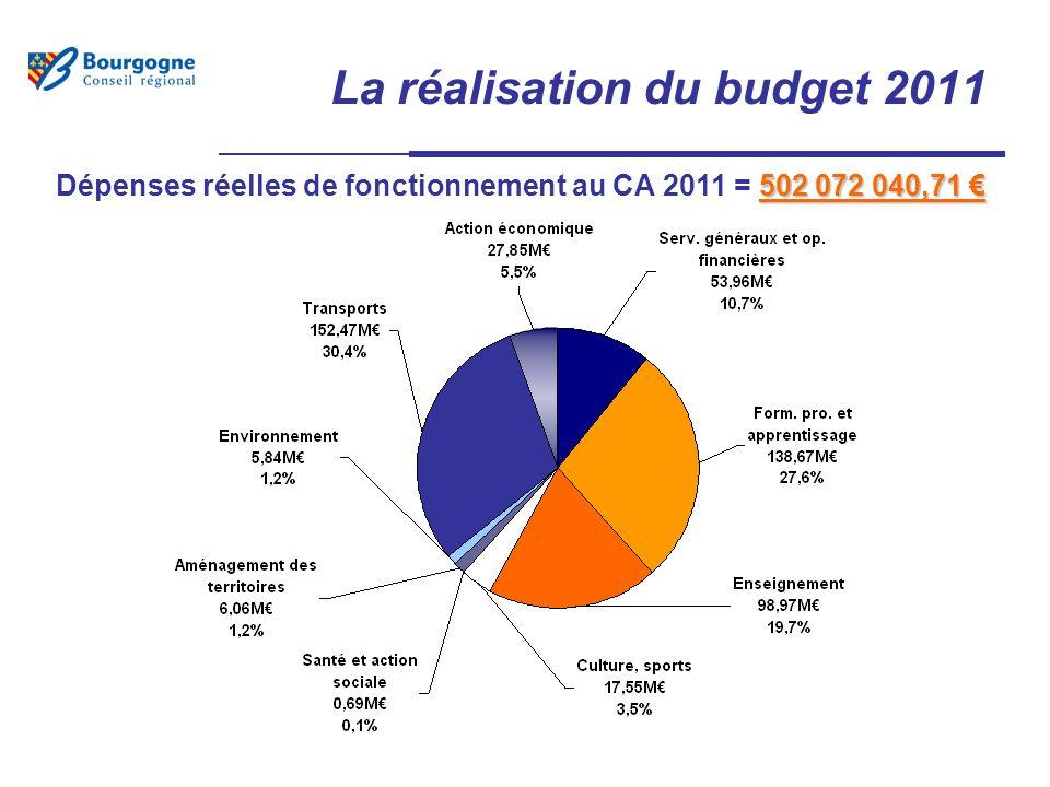 La réalisation du budget 2011 502 072 040,71 Dépenses réelles de fonctionnement au CA 2011 = 502 072 040,71