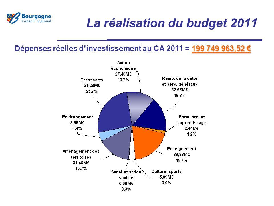 La réalisation du budget 2011 199 749 963,52 Dépenses réelles dinvestissement au CA 2011 = 199 749 963,52
