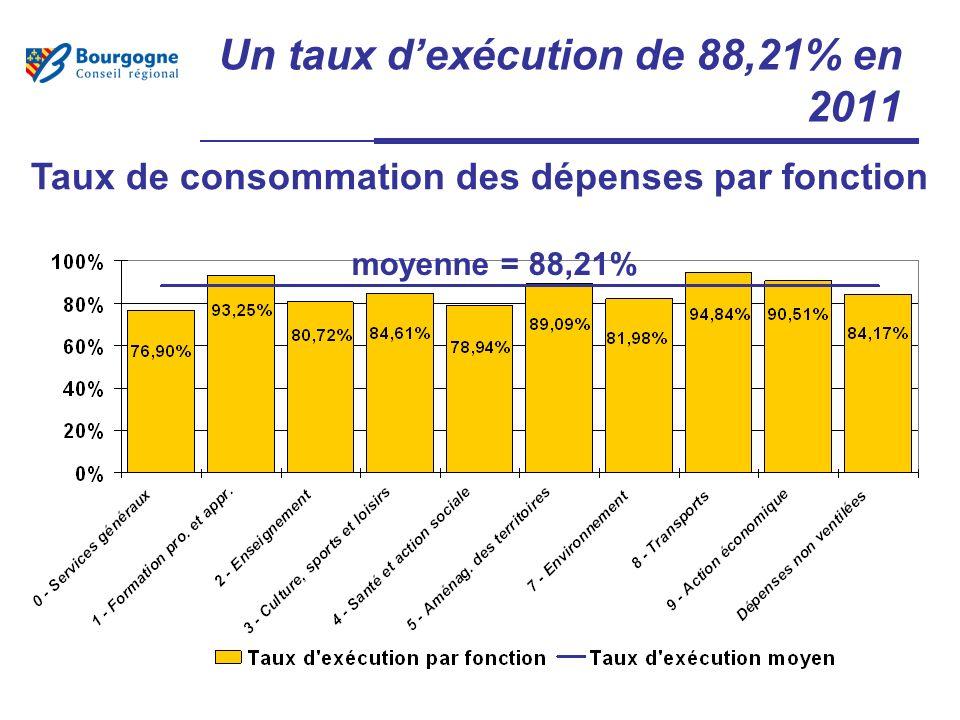 Un taux dexécution de 88,21% en 2011 Taux de consommation des dépenses par fonction moyenne = 88,21%