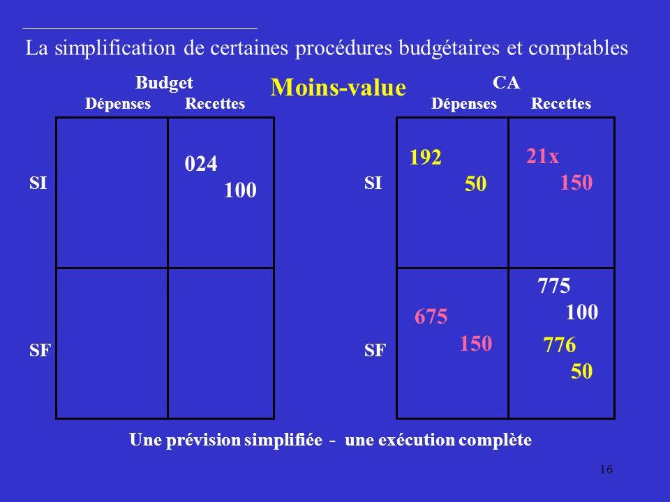 16 BudgetCA 024 100 21x 150 675 150 775 100 192 50 776 50 Moins-value Une prévision simplifiée - une exécution complète La simplification de certaines procédures budgétaires et comptables Dépenses Recettes SI SF SI SF