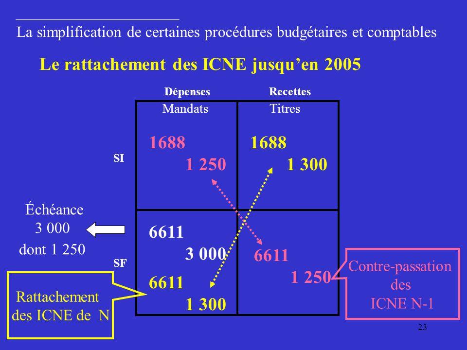 23 6611 1 250 6611 1 300 1688 1 250 SI SF Le rattachement des ICNE jusquen 2005 1688 1 300 Échéance 3 000 dont 1 250 6611 3 000 La simplification de certaines procédures budgétaires et comptables MandatsTitres Contre-passation des ICNE N-1 Rattachement des ICNE de N Dépenses Recettes