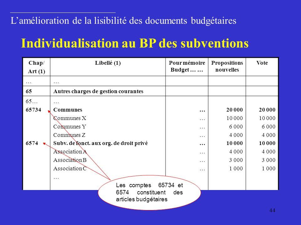 44 Lamélioration de la lisibilité des documents budgétaires Individualisation au BP des subventions Chap/ Art (1) Libellé (1)Pour mémoire Budget … … Propositions nouvelles Vote …… 65Autres charges de gestion courantes 65… 65734 6574 … Communes Communes X Communes Y Communes Z Subv.