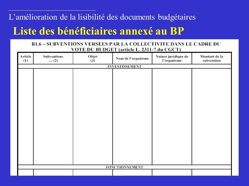 45 Lamélioration de la lisibilité des documents budgétaires Liste des bénéficiaires annexé au BP