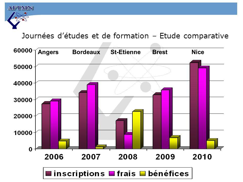 Journées détudes et de formation – Etude comparative Angers Bordeaux St-Etienne Brest Nice