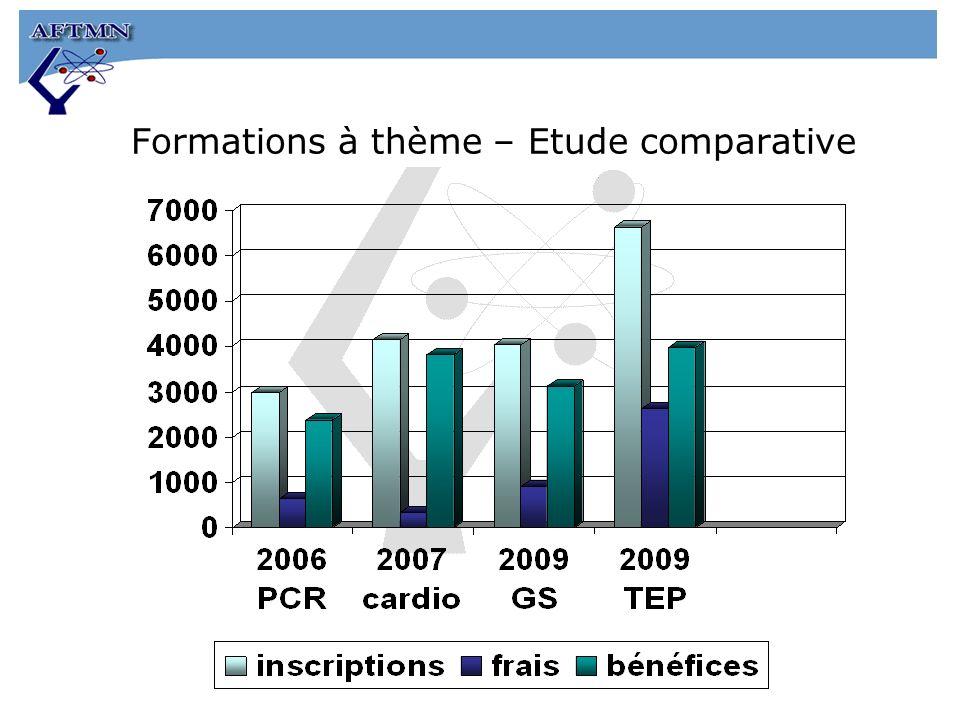 Formations à thème – Etude comparative