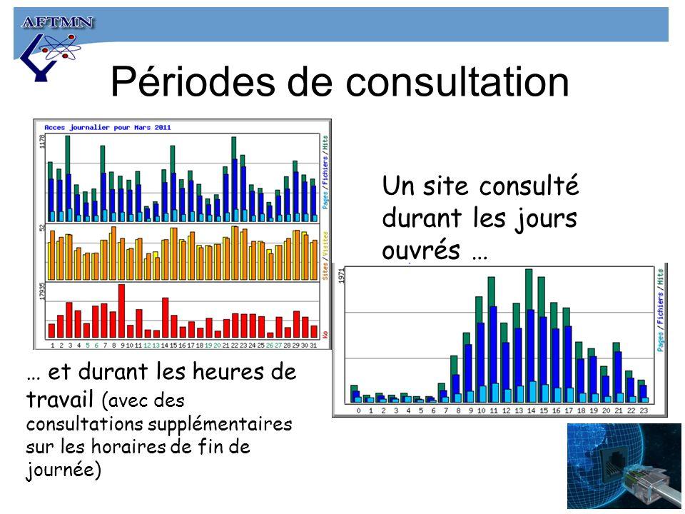 Périodes de consultation Un site consulté durant les jours ouvrés … … et durant les heures de travail (avec des consultations supplémentaires sur les horaires de fin de journée)