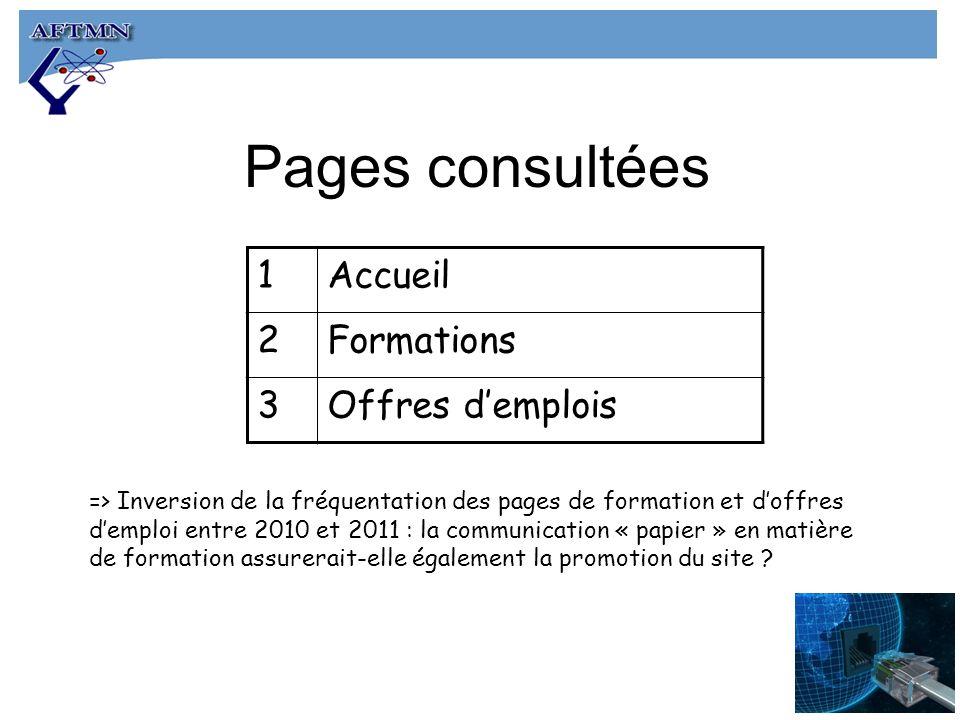 Pages consultées 1Accueil 2Formations 3Offres demplois => Inversion de la fréquentation des pages de formation et doffres demploi entre 2010 et 2011 : la communication « papier » en matière de formation assurerait-elle également la promotion du site