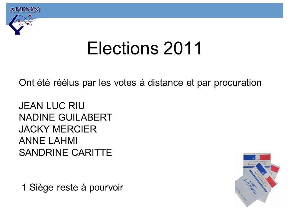 Ont été réélus par les votes à distance et par procuration JEAN LUC RIU NADINE GUILABERT JACKY MERCIER ANNE LAHMI SANDRINE CARITTE 1 Siège reste à pourvoir