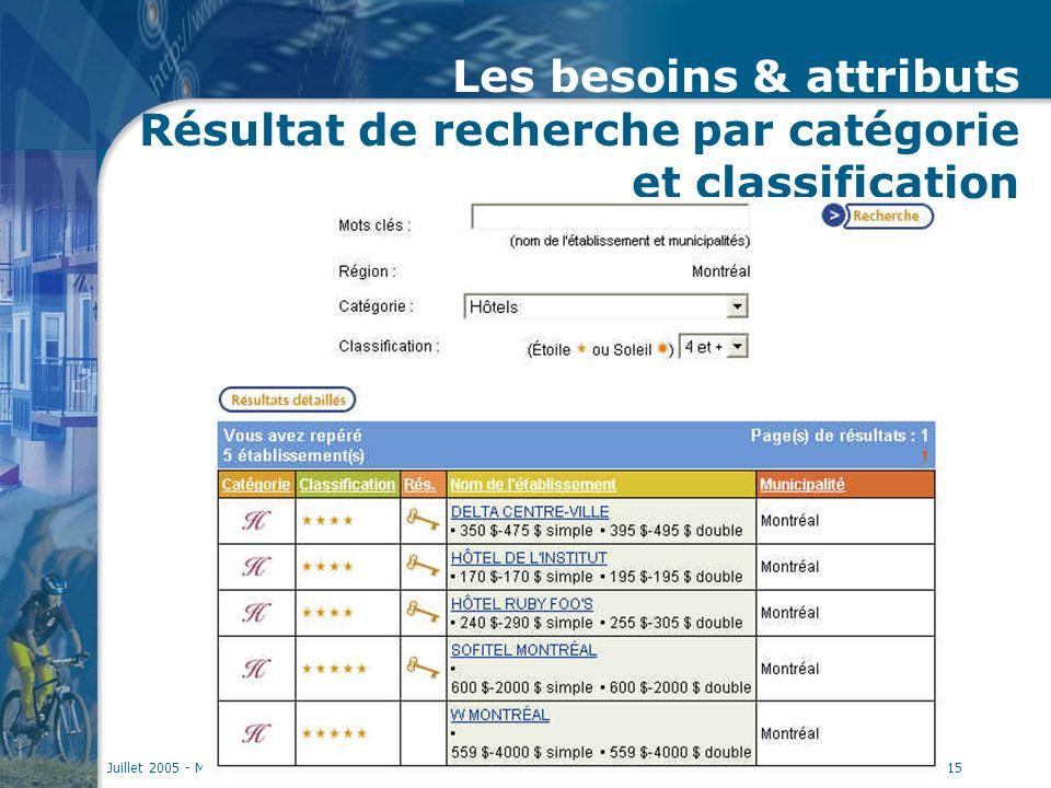 Juillet 2005 - MC Louillet15 Les besoins & attributs Résultat de recherche par catégorie et classification