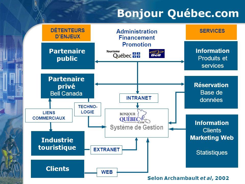 Bonjour Québec.com DÉTENTEURS DENJEUX SERVICES Partenaire public Information Produits et services Partenaire privé Bell Canada Réservation Base de don