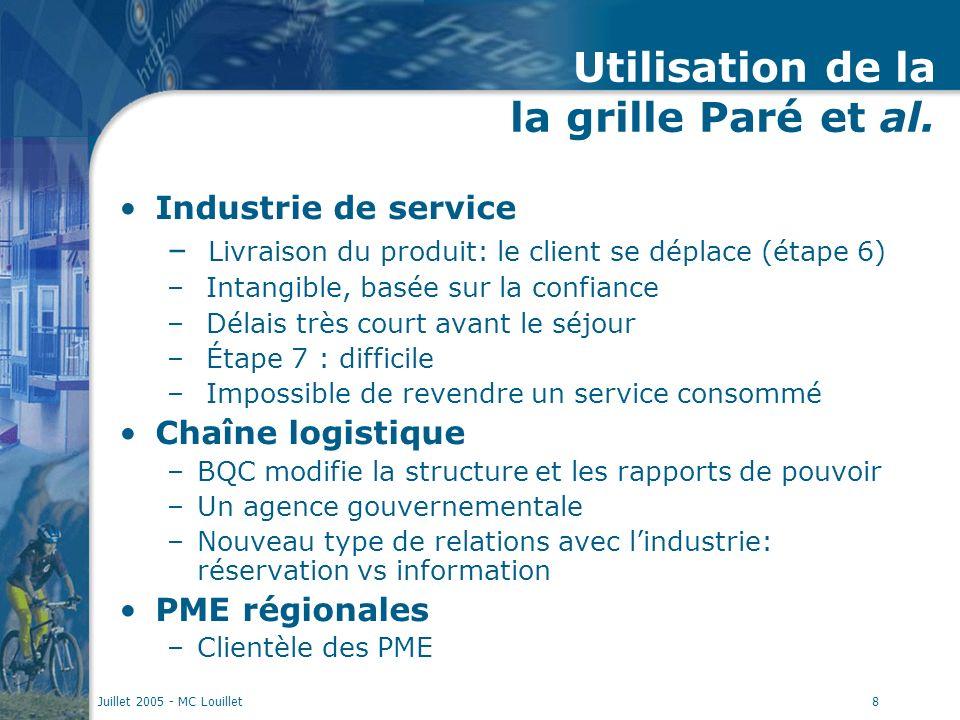 Juillet 2005 - MC Louillet8 Utilisation de la la grille Paré et al. Industrie de service – Livraison du produit: le client se déplace (étape 6) – Inta