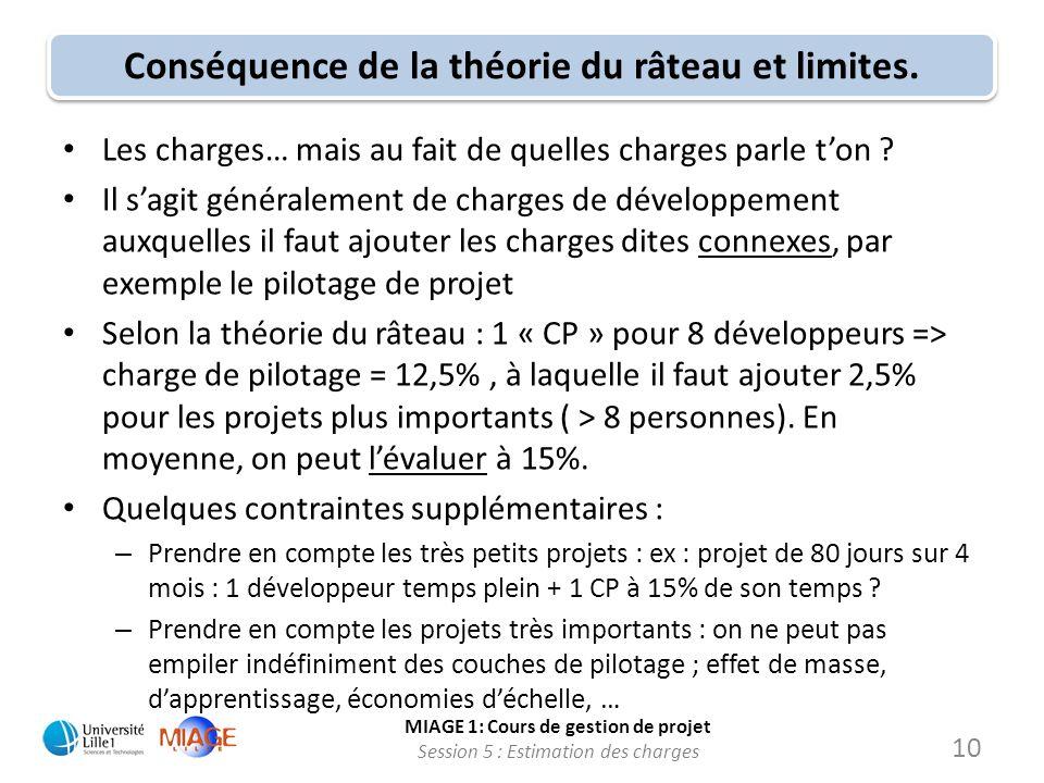 MIAGE 1: Cours de gestion de projet Session 5 : Estimation des charges 10 Conséquence de la théorie du râteau et limites. Les charges… mais au fait de