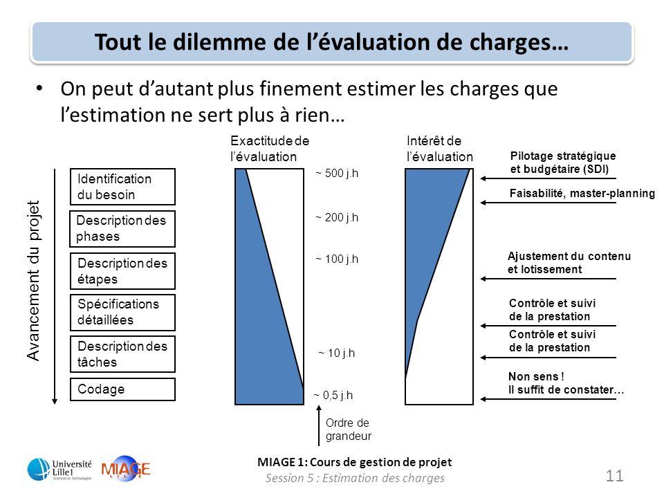 MIAGE 1: Cours de gestion de projet Session 5 : Estimation des charges 11 Tout le dilemme de lévaluation de charges… On peut dautant plus finement est