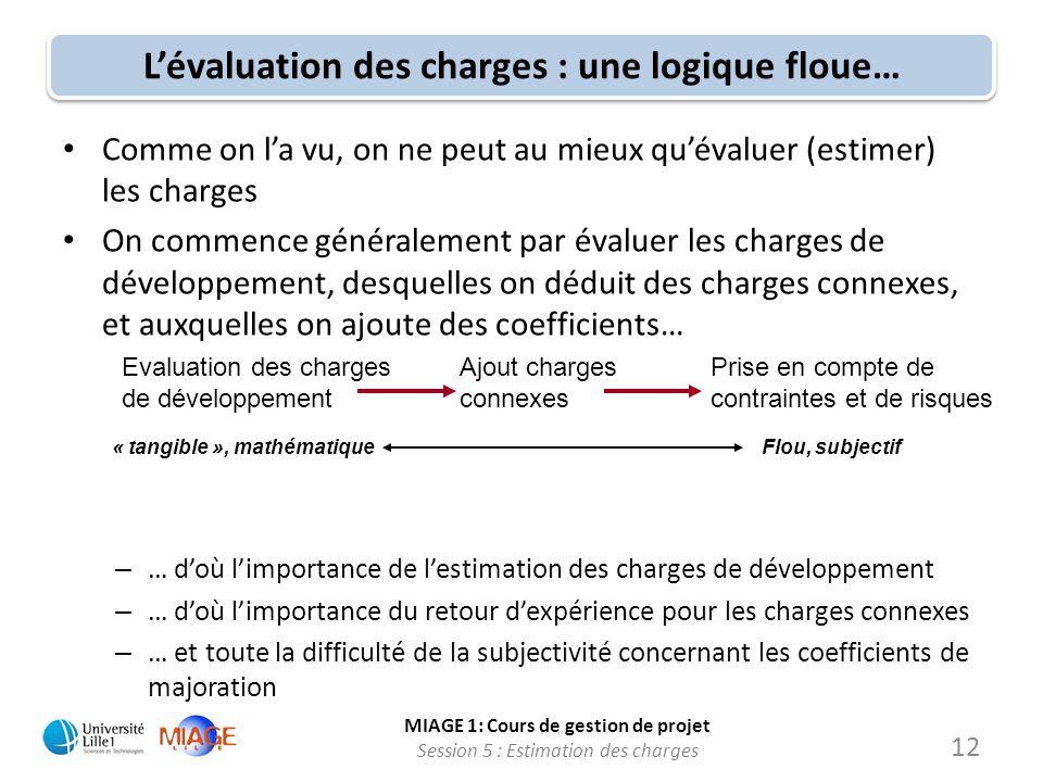 MIAGE 1: Cours de gestion de projet Session 5 : Estimation des charges 12 Lévaluation des charges : une logique floue… Comme on la vu, on ne peut au m