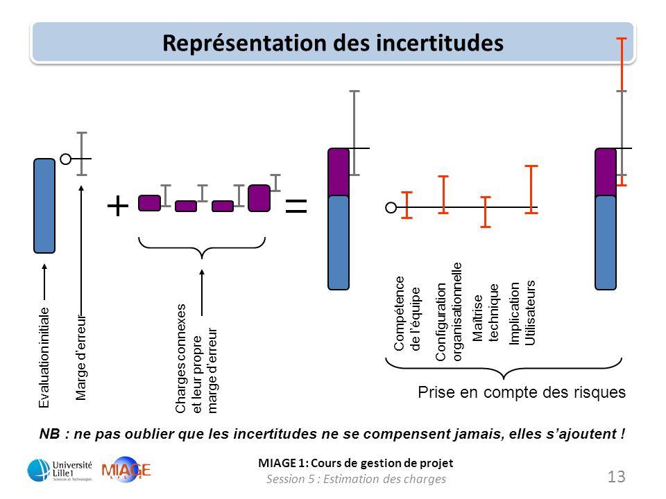MIAGE 1: Cours de gestion de projet Session 5 : Estimation des charges 13 Représentation des incertitudes Evaluation initiale Marge derreur Charges co
