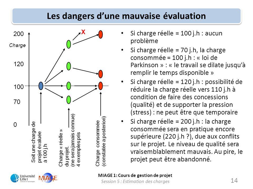 MIAGE 1: Cours de gestion de projet Session 5 : Estimation des charges 14 Les dangers dune mauvaise évaluation Charge 200 120 100 70 0 Soit une charge