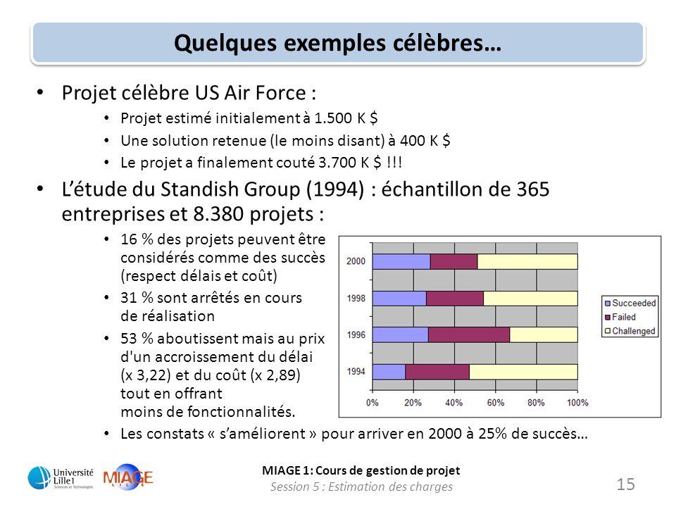 MIAGE 1: Cours de gestion de projet Session 5 : Estimation des charges 15 Quelques exemples célèbres… Projet célèbre US Air Force : Projet estimé init
