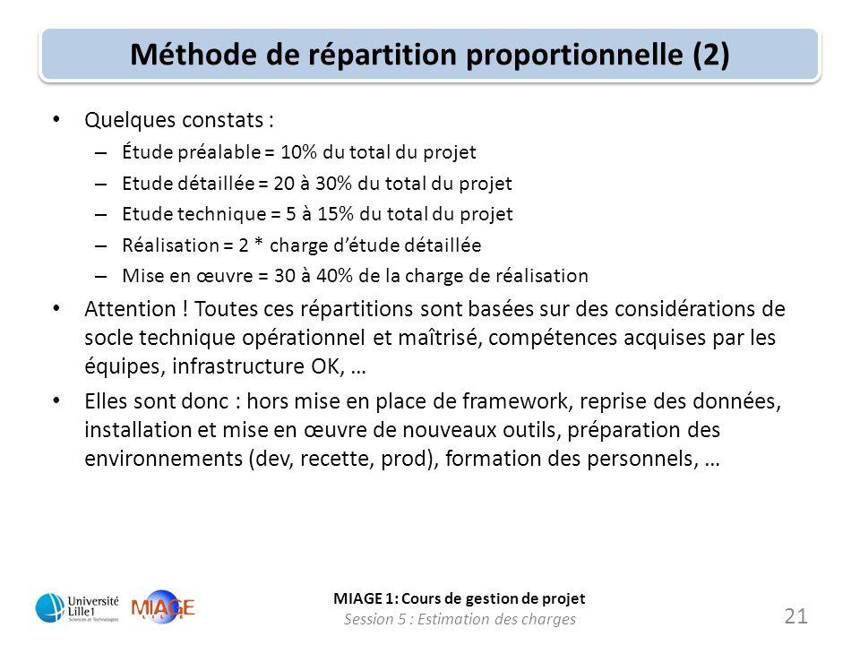 MIAGE 1: Cours de gestion de projet Session 5 : Estimation des charges 21 Méthode de répartition proportionnelle (2) Quelques constats : – Étude préal