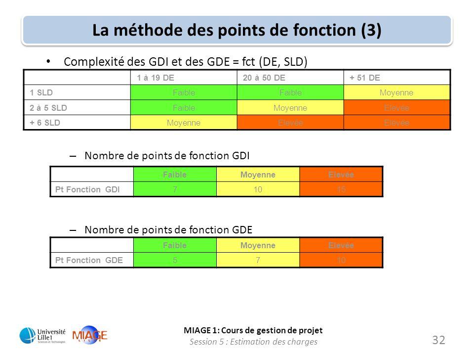 MIAGE 1: Cours de gestion de projet Session 5 : Estimation des charges La méthode des points de fonction (3) 1 à 19 DE20 à 50 DE+ 51 DE 1 SLDFaible Mo