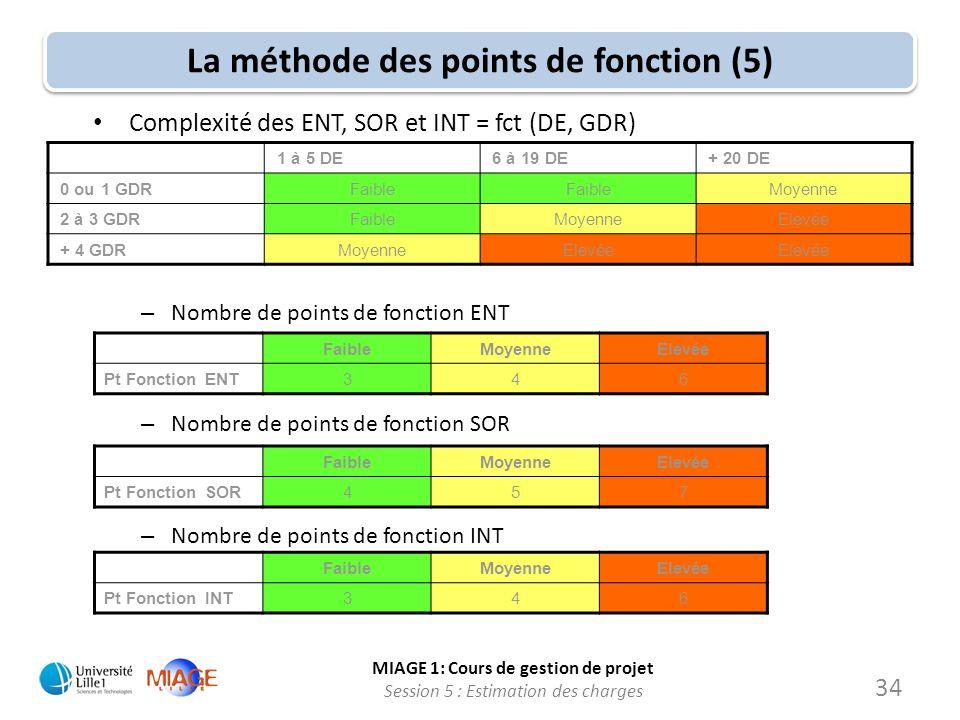 MIAGE 1: Cours de gestion de projet Session 5 : Estimation des charges La méthode des points de fonction (5) 1 à 5 DE6 à 19 DE+ 20 DE 0 ou 1 GDRFaible