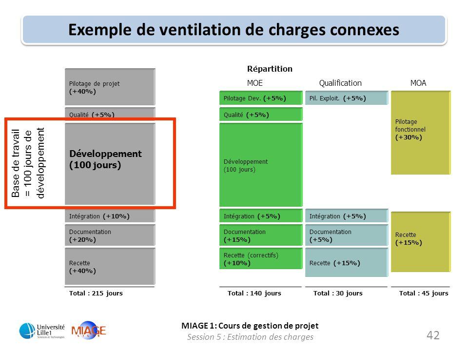 MIAGE 1: Cours de gestion de projet Session 5 : Estimation des charges 42 Exemple de ventilation de charges connexes Pilotage de projet (+40%) Qualité