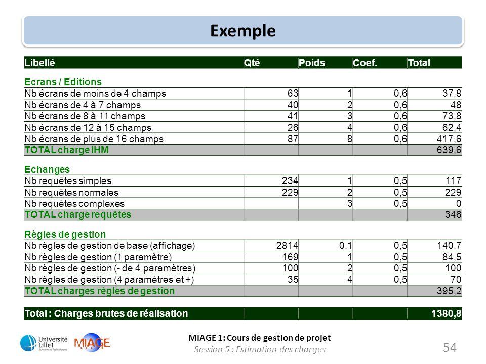 MIAGE 1: Cours de gestion de projet Session 5 : Estimation des charges Exemple LibelléQtéPoidsCoef.Total Ecrans / Editions Nb écrans de moins de 4 cha