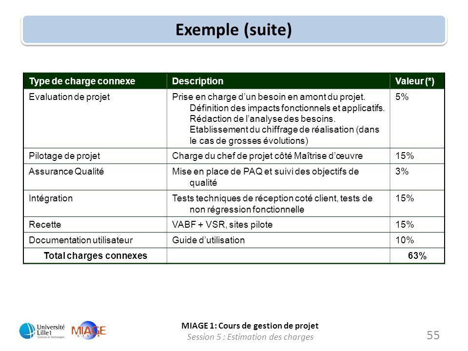 MIAGE 1: Cours de gestion de projet Session 5 : Estimation des charges Exemple (suite) Type de charge connexeDescriptionValeur (*) Evaluation de proje