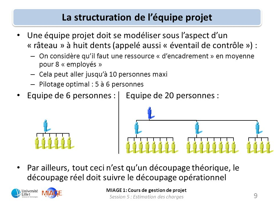 MIAGE 1: Cours de gestion de projet Session 5 : Estimation des charges 9 La structuration de léquipe projet Une équipe projet doit se modéliser sous l