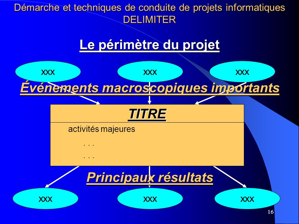 16 xxx Le périmètre du projet TITRE activités majeures... xxx Événements macroscopiques importants Principaux résultats Démarche et techniques de cond