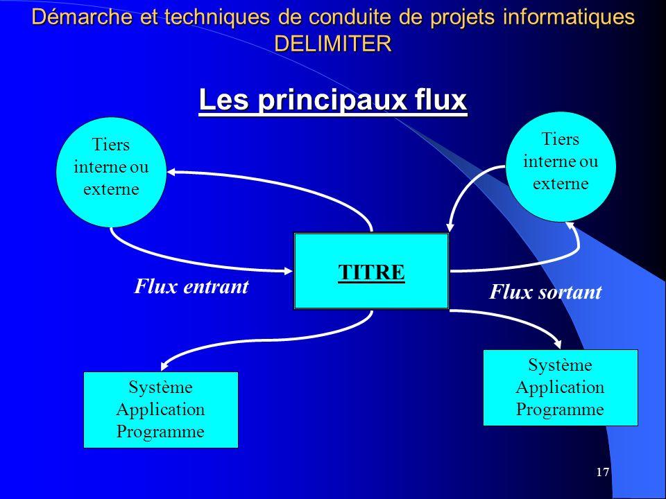 17 TITRE Flux entrant Flux sortant Les principaux flux Tiers interne ou externe Système Application Programme Tiers interne ou externe Système Application Programme Démarche et techniques de conduite de projets informatiques DELIMITER