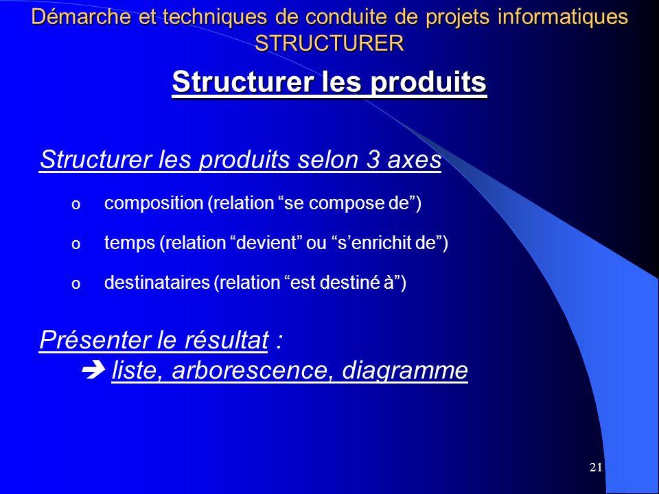 21 Structurer les produits Structurer les produits selon 3 axes o composition (relation se compose de) o temps (relation devient ou senrichit de) o de