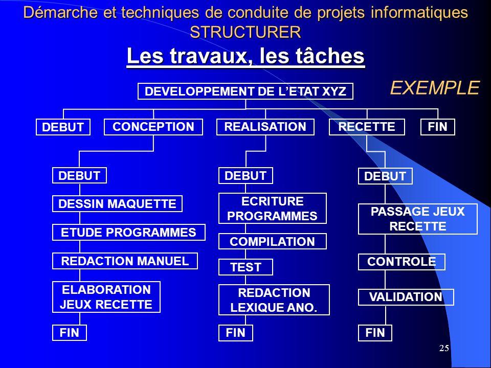 25 Les travaux, les tâches DEVELOPPEMENT DE LETAT XYZ DEBUT CONCEPTIONREALISATIONRECETTEFIN DEBUT DESSIN MAQUETTE ETUDE PROGRAMMES REDACTION MANUEL ELABORATION JEUX RECETTE FIN ECRITURE PROGRAMMES COMPILATION TEST REDACTION LEXIQUE ANO.