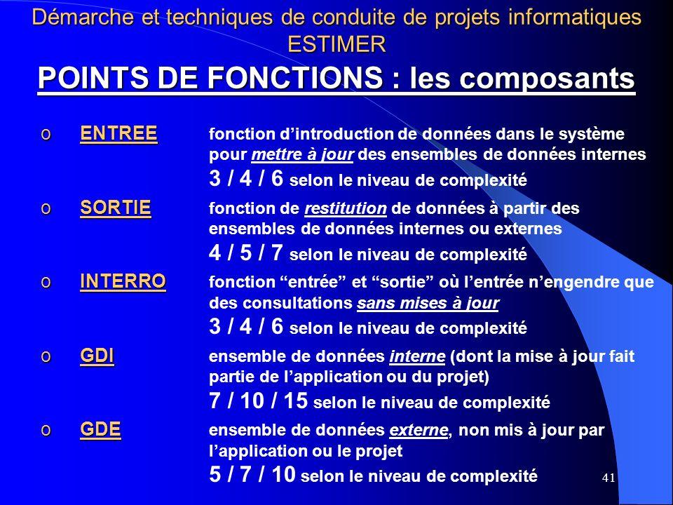 41 POINTS DE FONCTIONS : les composants oENTREE oENTREE fonction dintroduction de données dans le système pour mettre à jour des ensembles de données internes 3 / 4 / 6 selon le niveau de complexité oSORTIE oSORTIE fonction de restitution de données à partir des ensembles de données internes ou externes 4 / 5 / 7 selon le niveau de complexité oINTERRO oINTERRO fonction entrée et sortie où lentrée nengendre que des consultations sans mises à jour 3 / 4 / 6 selon le niveau de complexité oGDI oGDI ensemble de données interne (dont la mise à jour fait partie de lapplication ou du projet) 7 / 10 / 15 selon le niveau de complexité oGDE oGDE ensemble de données externe, non mis à jour par lapplication ou le projet 5 / 7 / 10 selon le niveau de complexité Démarche et techniques de conduite de projets informatiques ESTIMER