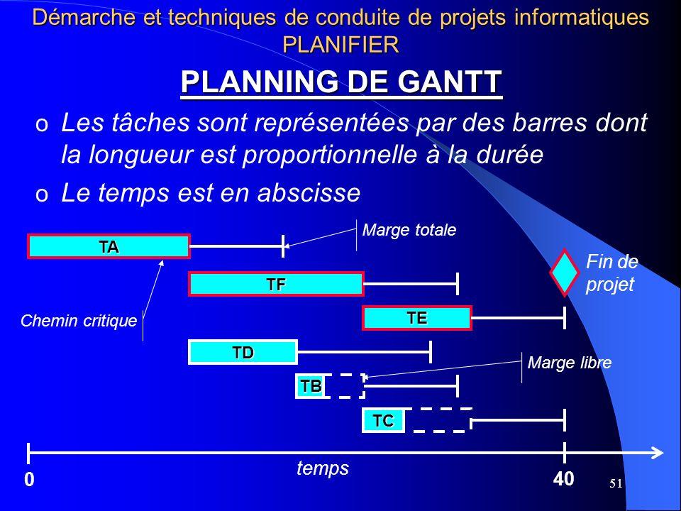 51 PLANNING DE GANTT o Les tâches sont représentées par des barres dont la longueur est proportionnelle à la durée o Le temps est en abscisse TC TB TA